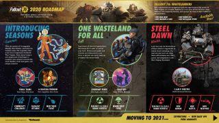Fallout 76 updated 2020 roadmap